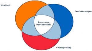 duurzame_inzetbaarheid(1)